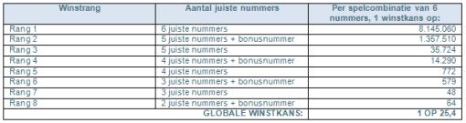 De kans om de lotto te winnen per aantal juiste nummers