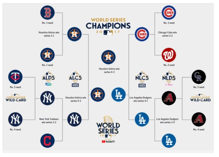 Playoffs van 2017, Wild card is 1 wedstrijd, ALDS is best of five, ALCS en World Series zijn Best of seven. ©MLB