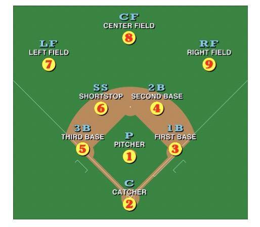 Honkbal - Het Veld - ©wikipedia