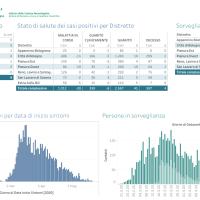 22-5-2020 Coronavirus in Appennino: I casi positivi stabili a 102. Emilia Romagna, 12 nuovi decessi, Italia 130