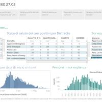 27-5-2020 Coronavirus in Appennino: I casi positivi fermi a 105. Emilia Romagna, 7 nuovi decessi, Italia 117