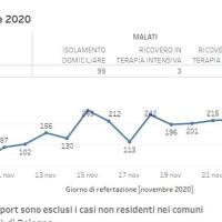 24-11-2020 – COVID in Appennino: Camugnano 5 nuovi casi, Gaggio 3, Vergato nessun caso