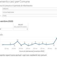28-11-2020 – COVID in Appennino: Alto Reno 7 nuovi casi e Gaggio 6