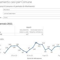 10-1-2021 – Coronavirus in Appennino – Nuovi casi 22: Castiglione 8, Vergato 3