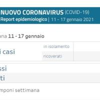 18-1-2021 – Coronavirus in Appennino –  10 nuovi casi: Vergato 3, Castiglione e Grizzana 2
