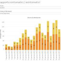 24-1-2021 – Coronavirus in Appennino: 13 nuovi casi. Castel d'Aiano, Gaggio, Monzuno 3, Vergato zero