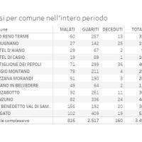 6-3-2021 – Coronavirus  Appennino Bolognese –  78 nuovi casi. Alto Reno 14, Lizzano 9 e Gaggio 8