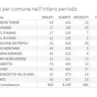 9/04/2021- Covid in Appennino: 12 nuovi casi. Gaggio 4 Vergato 2. Italia 718 decessi