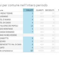 22/06/2021- Covid in Appennino: un nuovo caso a Monzuno, 67 i malati ma solo Lizzano a zero