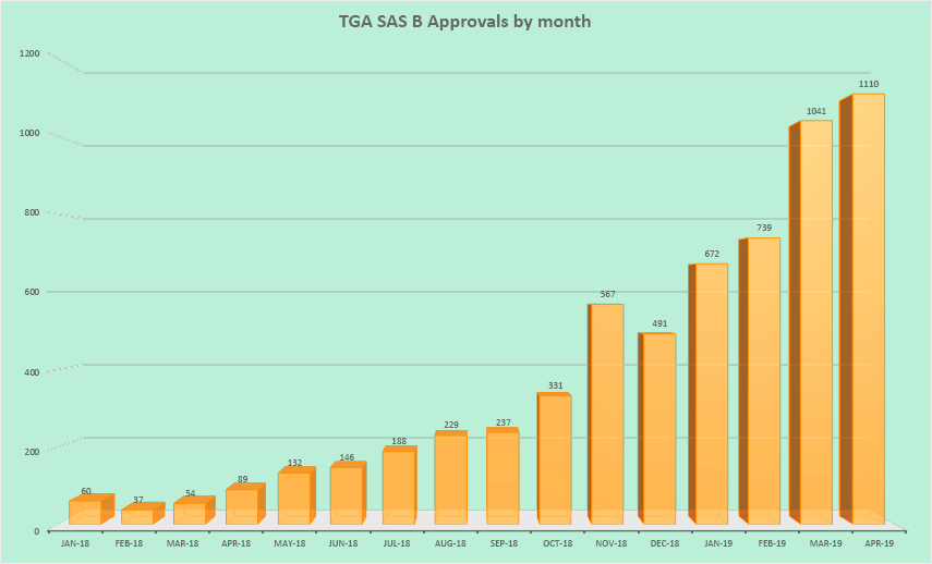 TGA SAS-B Approvals April 2019