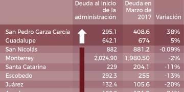 Comparación de las deudas municipales.