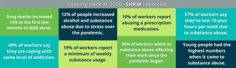 Drug Use Statistics in 2020