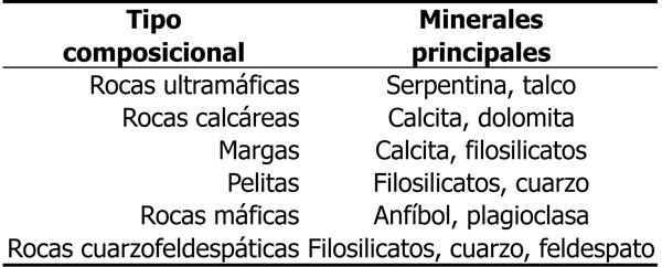 Nomenclatura de rocas metamórficas (II): Minerales (2/2)