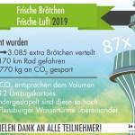 """Rekordteilnahme bei der Aktion """"Frische Brötchen – Frische Luft"""""""