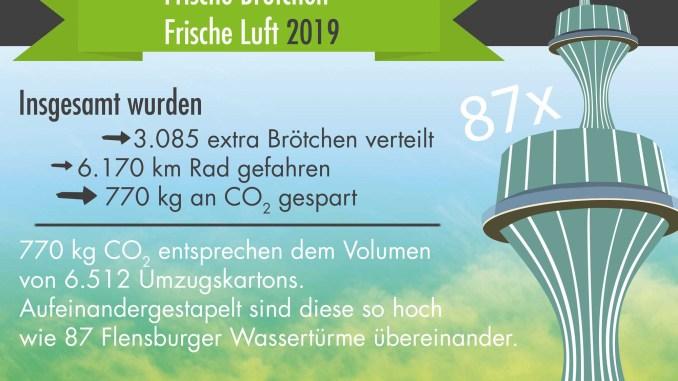Zahlen, die für sich sprechen. - Grafik: Klimapakt Flensburg e. V.