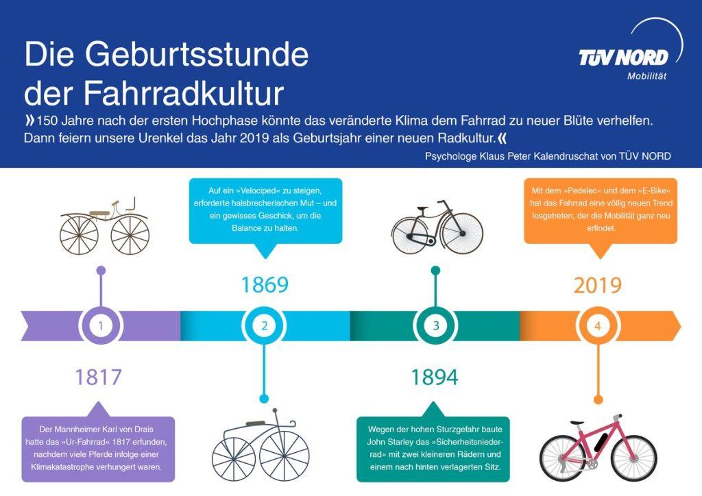 Das Fahrrad im Laufe der Zeit. - Grafik: TÜV Nord