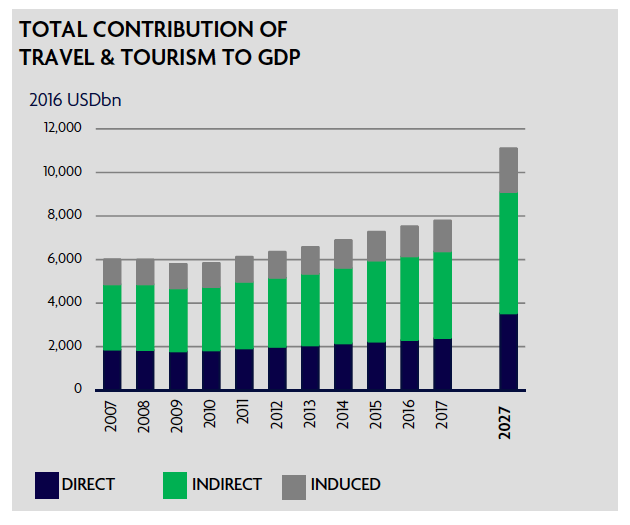 contribution of travel and tourism to GDP