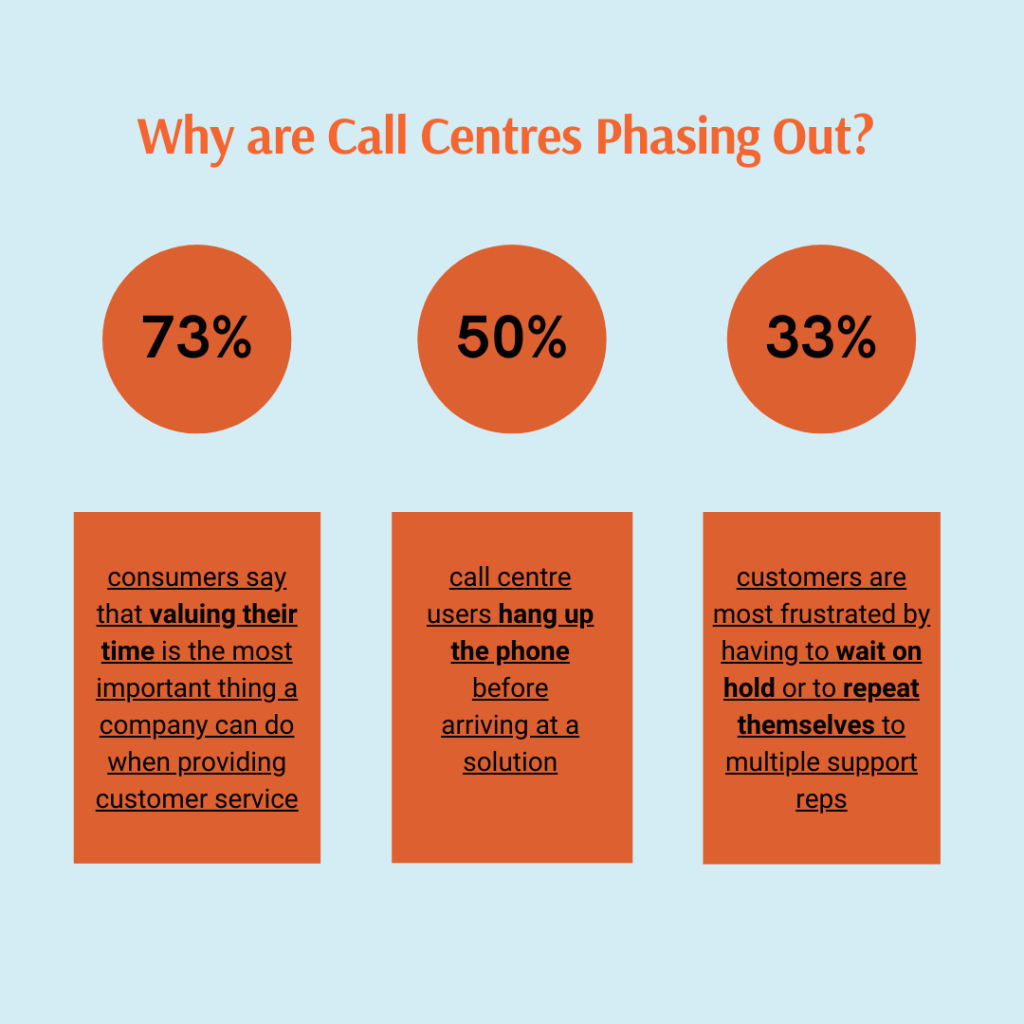 stats showing why call centres are not satisfying customers