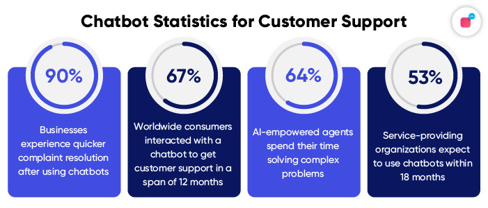 Statistics on Customer Support and Chatbot for 2021