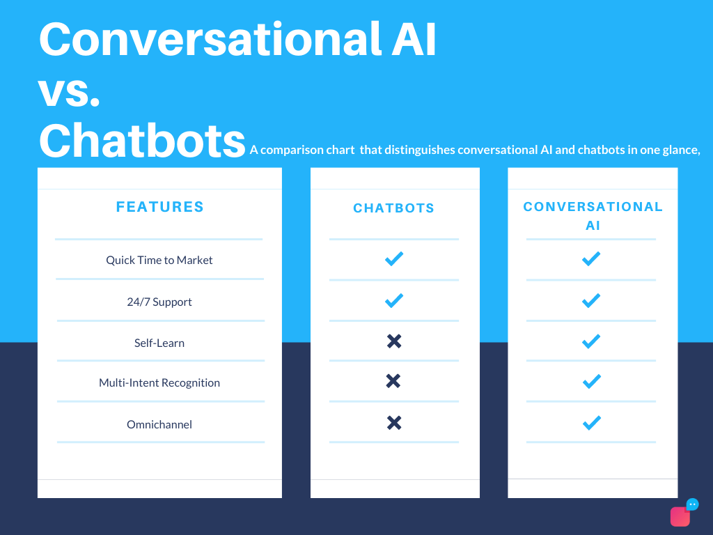 differences between chatbots and conversational ai