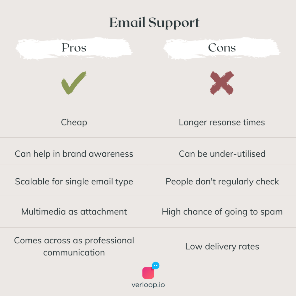 the pros and cons of email support