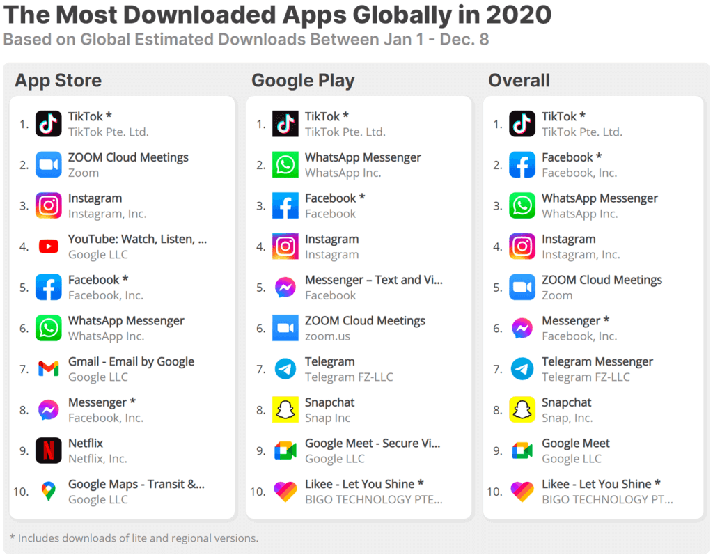 list of most downloaded app in 2020