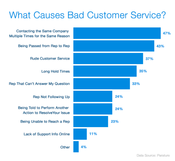 List of reasons that results in bad experience and angry customers