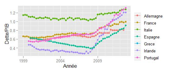 Evolution depuis la création de la zone euro des ratios dette/PIB