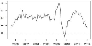 Indice des prix à la consommation depuis 1999