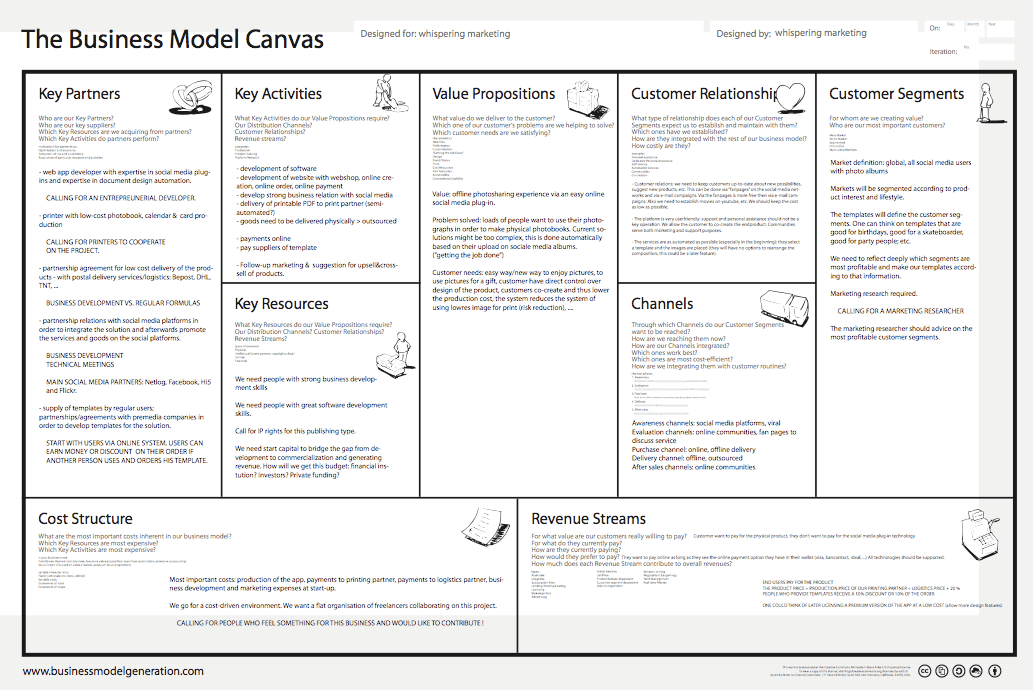 Business Canvas Template model model word business model canvas – Business Model Canvas Template