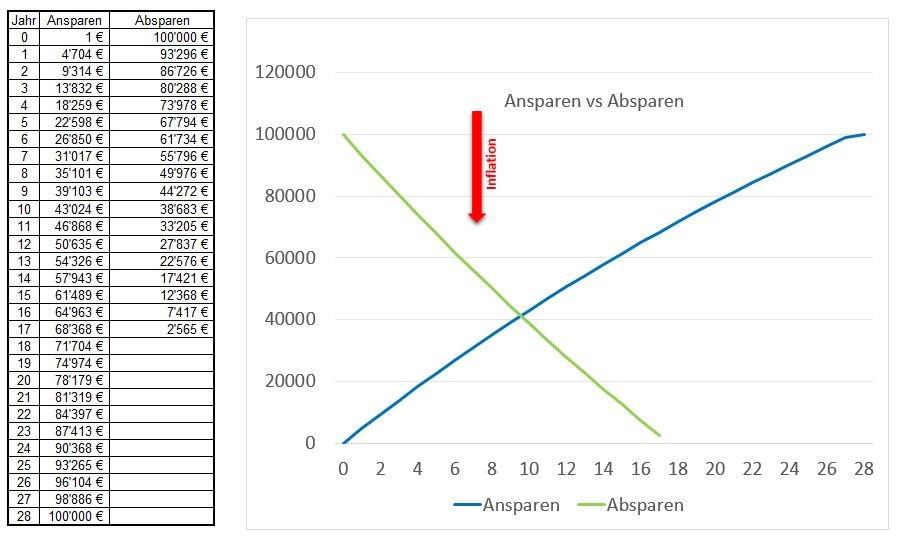 Ansparen vs. absparen