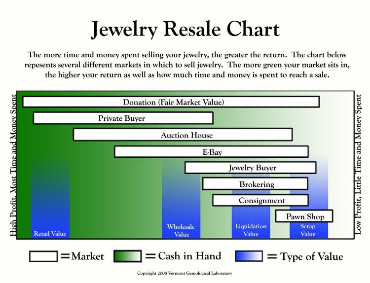 We offer buying and brokering services based upon the type of jewelry items that you wish to sell. We buy most items, and broker some.