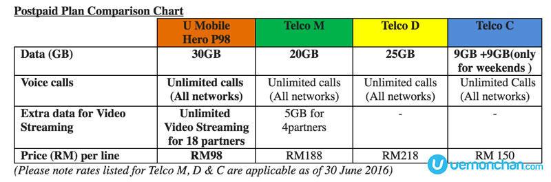 U Mobile vs telcos