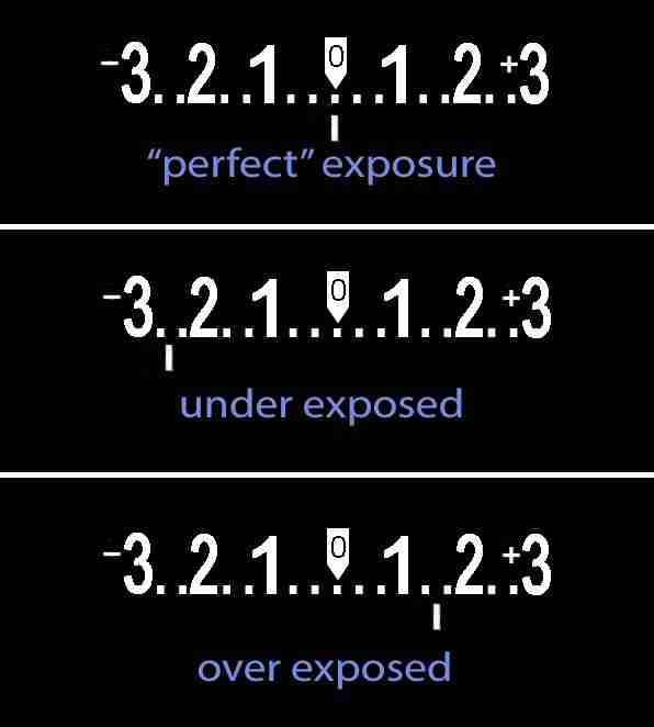 Image of the in-camera meter showing exposure