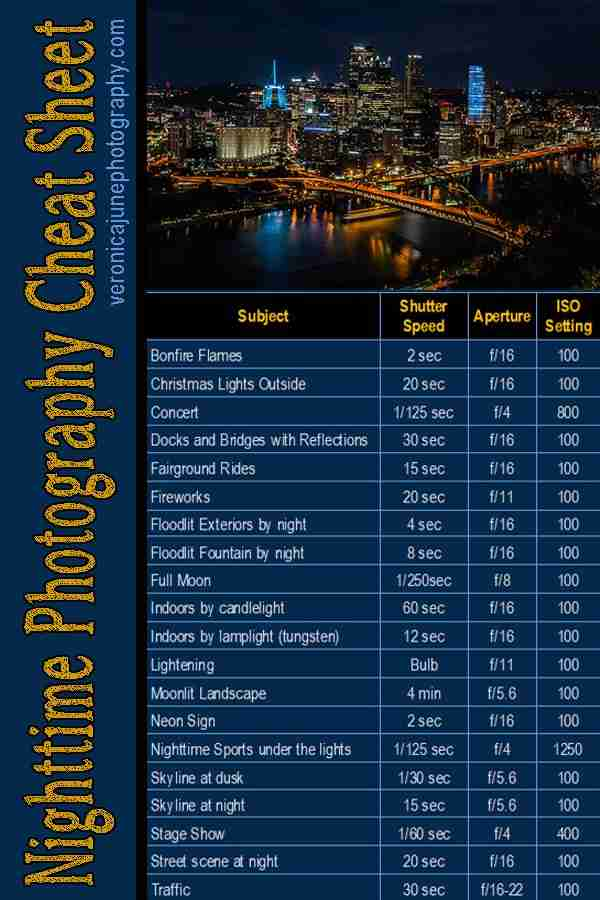 Pin Image for Everything About Night Photography Settings