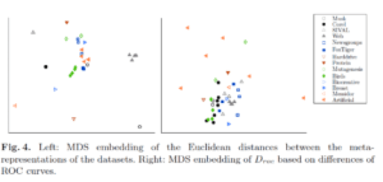 Choosing machine learning datasets for your experiments | Dr
