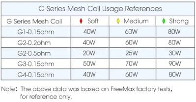 FreeMax GEMM Power Levels