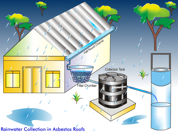 Rainwater Collection in Asbestos Roofs