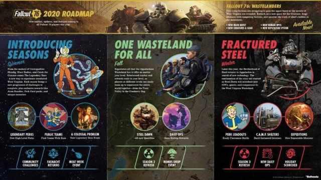 Fallout76-roadmap2020