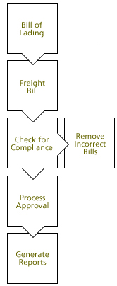 Some Info About Bill Payment Processing Center Sioux Falls Sd