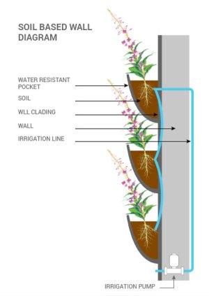 Living Walls Planters Canada | Vertical Oxygen