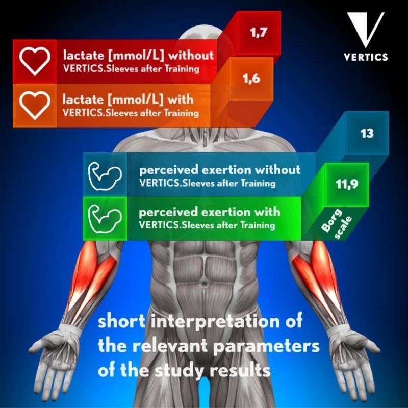 Study results VERTICS.Sleeves