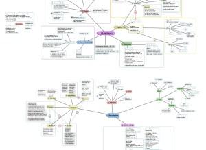 Mindmap zur Planung