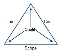 VWD project triangle