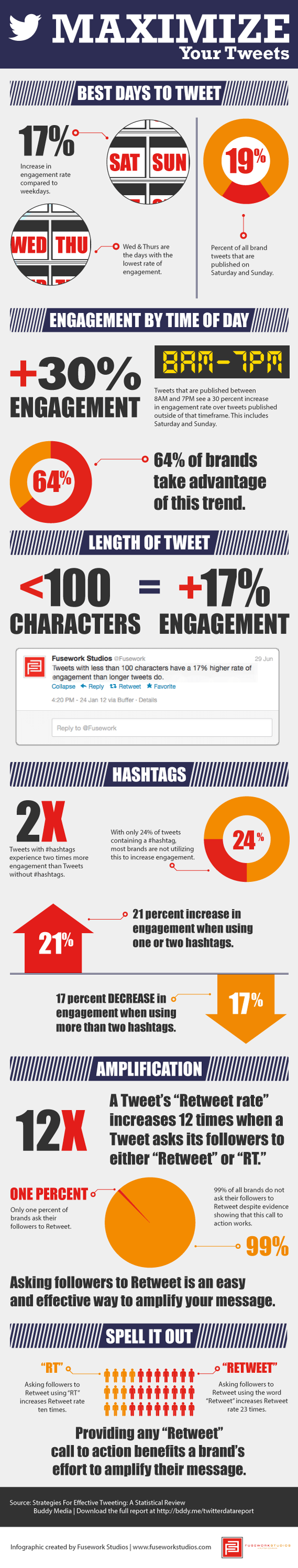 Maximizing Your Tweets: Twitter Infographic