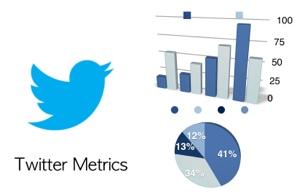 Twitter Metrics: Social Media Analytics