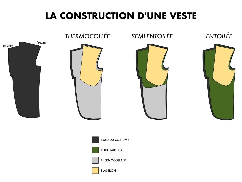 construction veste costume thermocollée semi-entoilée ou entoilée