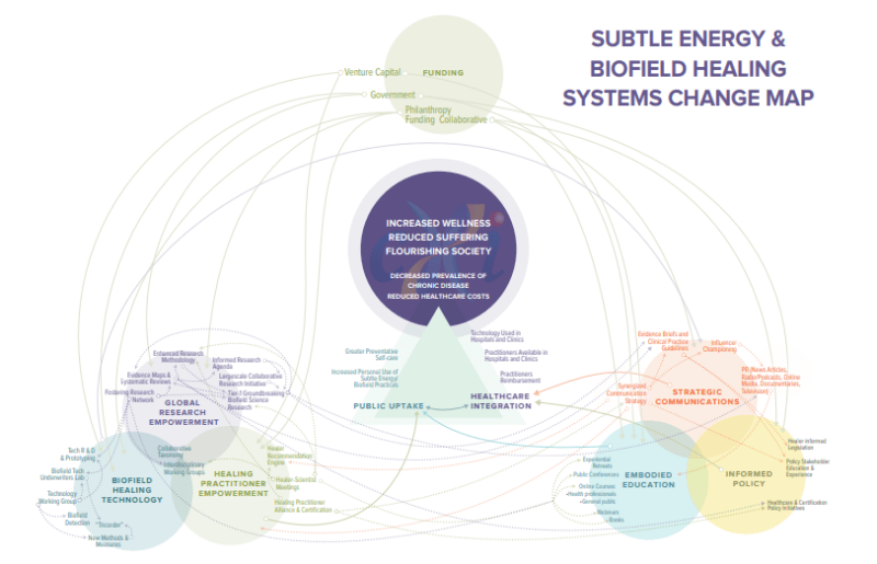 Biofiled Healing Change Map 11x17 copy Google Ch 1 Free Download: Major New Report on Subtle Energy Healing Vesica Institute for Holistic Studies