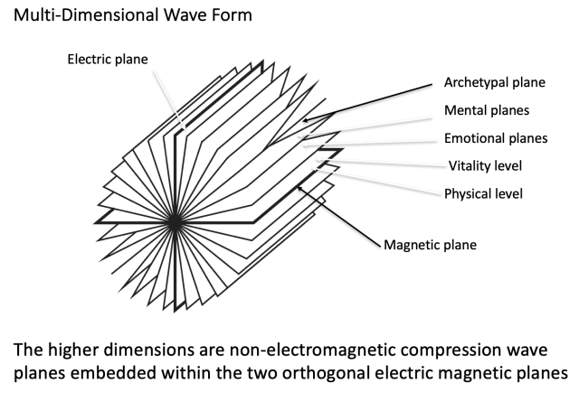 multi dimensional wave model w description BioGeometry, the Science of Balancing Living Systems: A Special Presentation introducing the Inner School of BioGeometry Vesica Institute for Holistic Studies