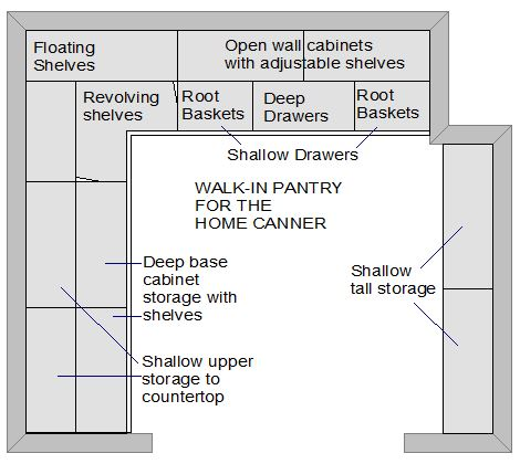 Pantry for Home Canner